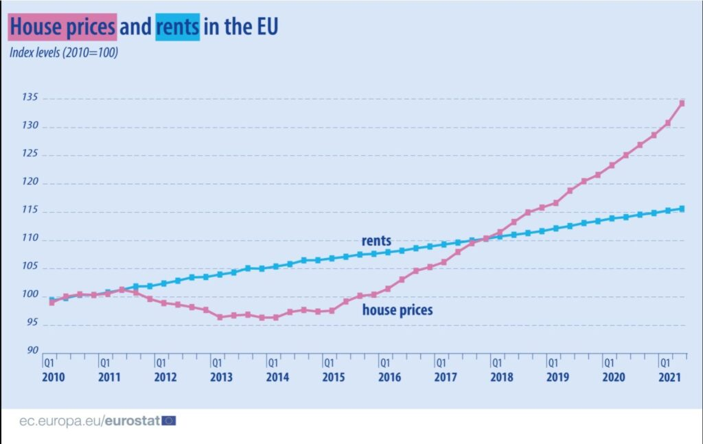 Eurostat για αγορά κατοικιών